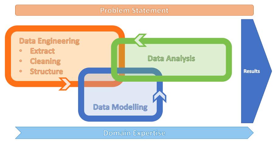 Data-Science-Process